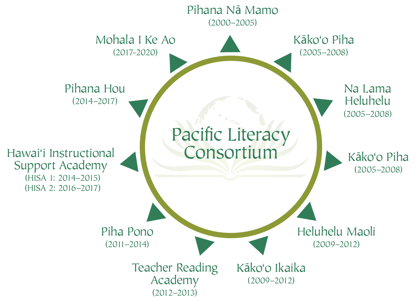 research and impact graphic element